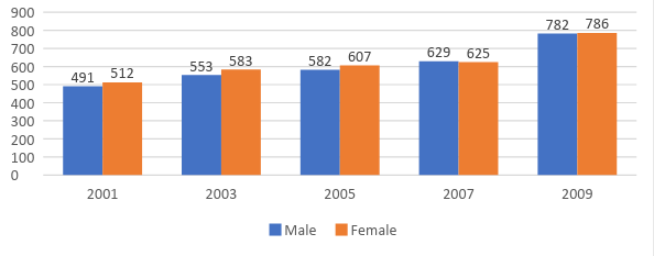 Figure 1 - Shows that the incidence of acute respiratory failure between male and female has increased