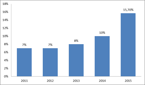Figure 2 - Shows the Increase in NIV utilization from year 2011 to 2015