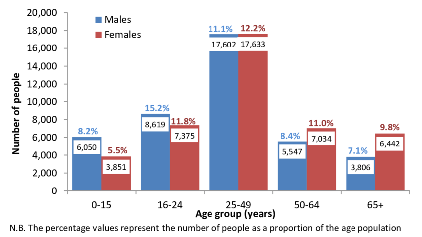 Shows the asthma prevalence for males and females in Leeds